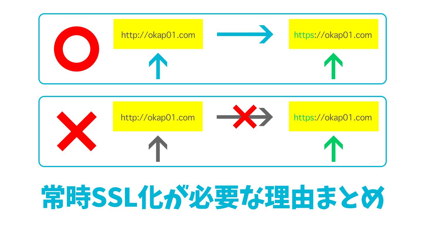 常時SSL化 理由まとめ
