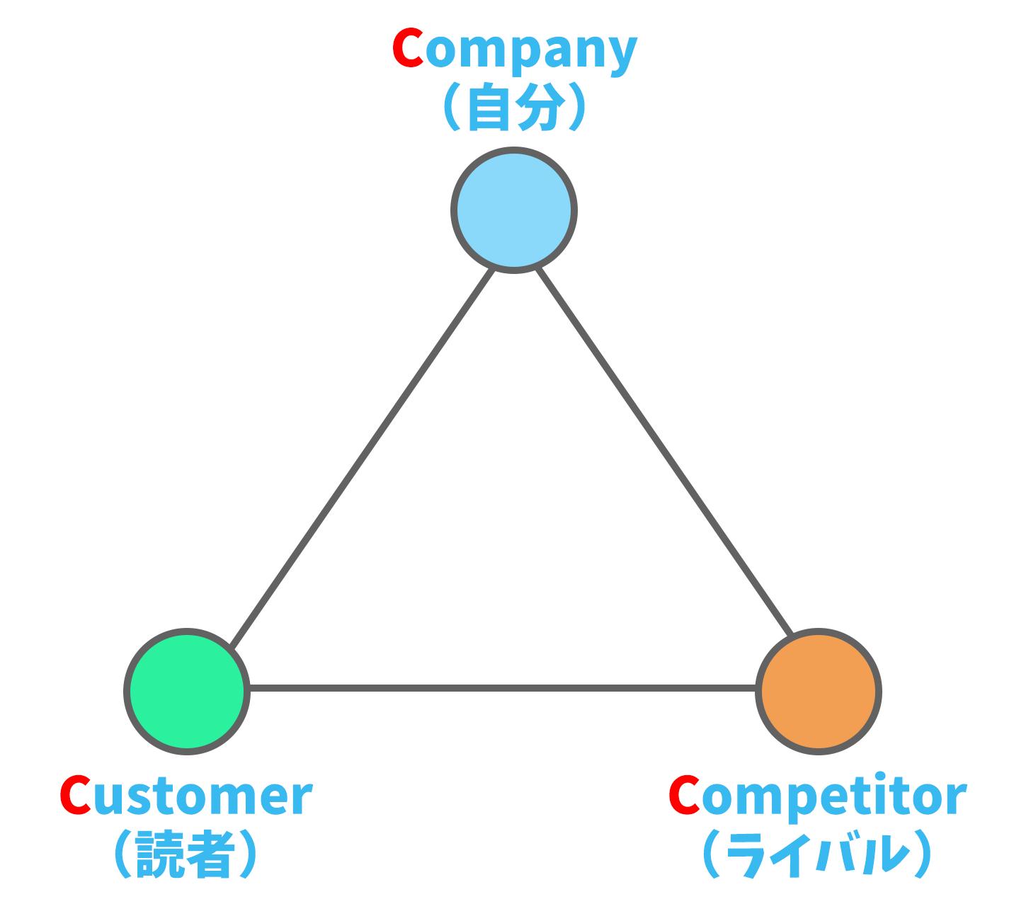 3Cの原則