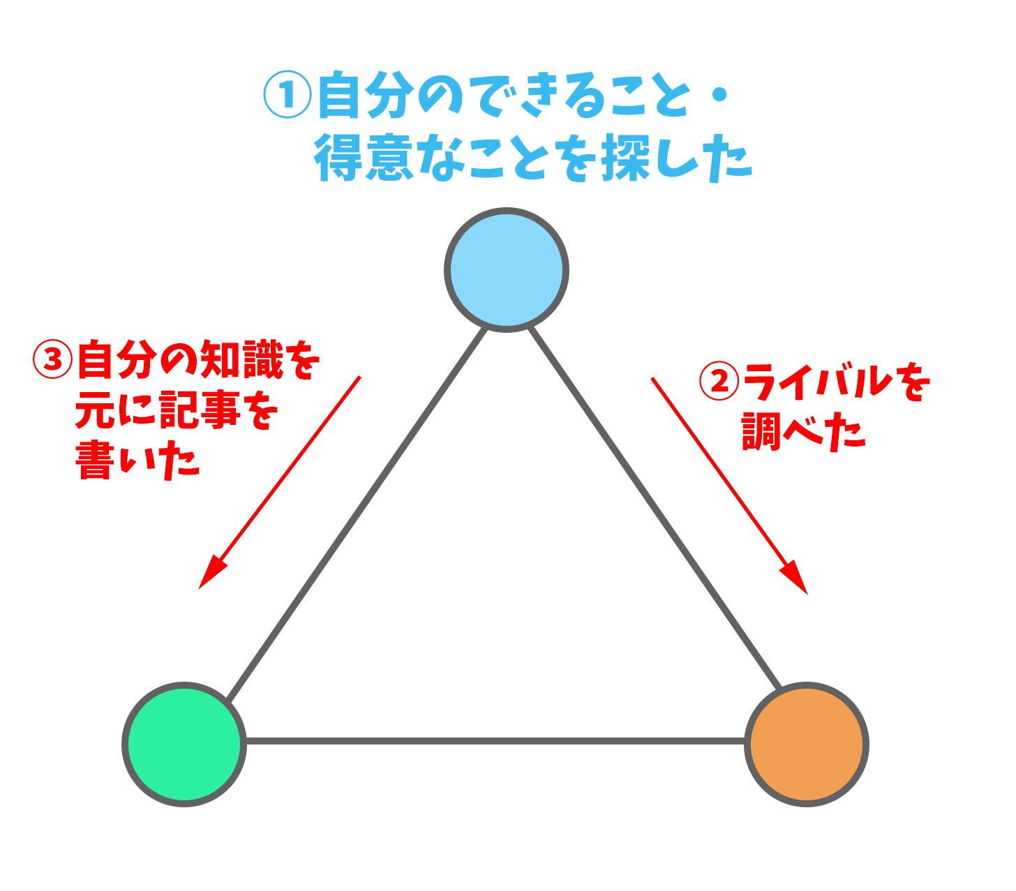 3Cの原則の間違え