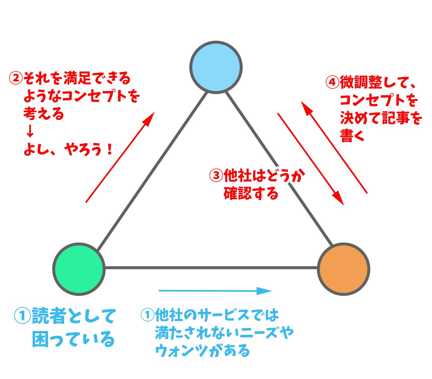 3Cの原則の正解