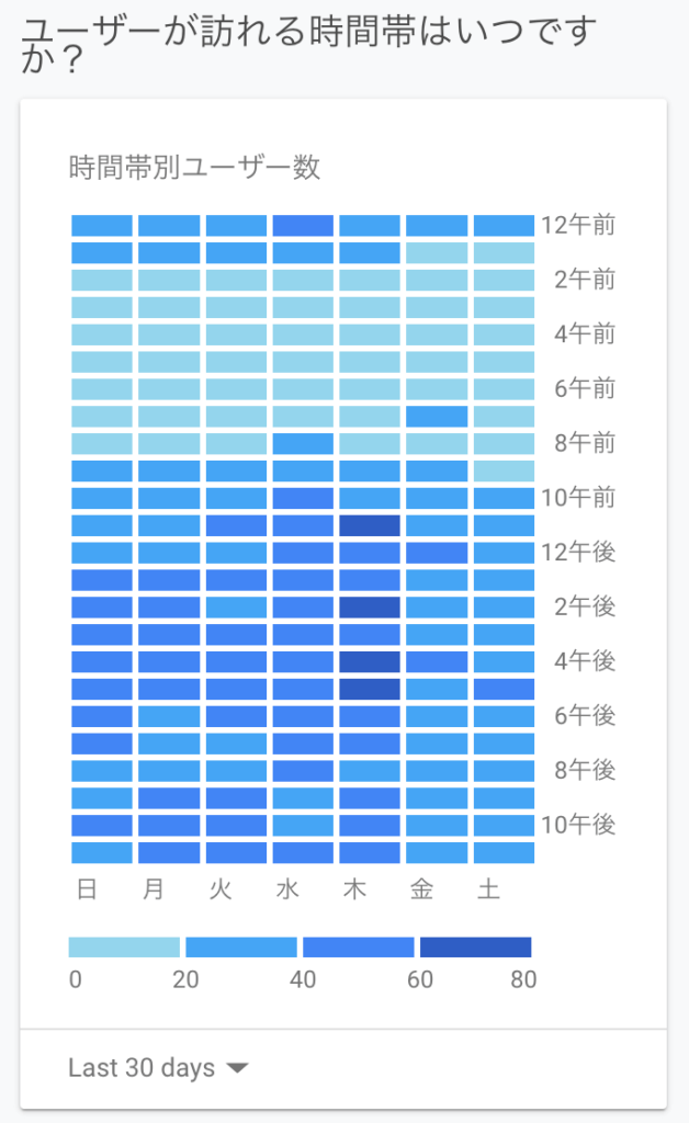 Googleアナリティクス アクセスの多い時間帯