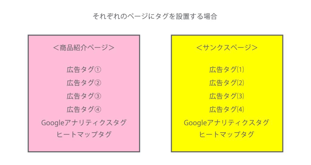 Googleタグマネージャー 仕組み