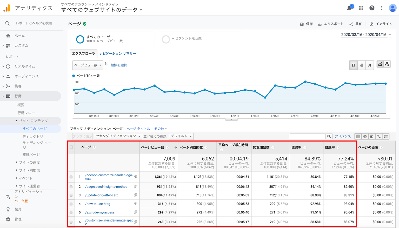 Googleアナリティクス 集客レポート