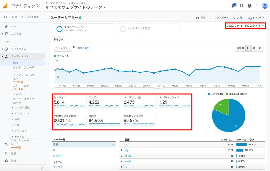 Googleアナリティクス ユーザーサマリーレポート